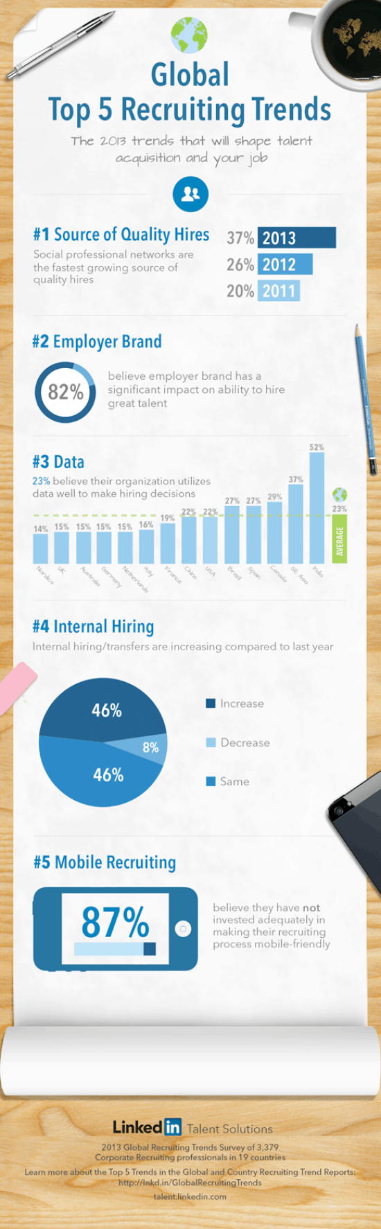Recruiting-Trends-Infographic-2013