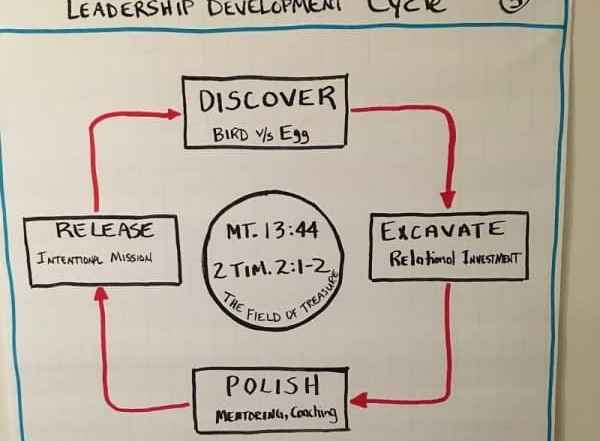 leadership-development-cycle