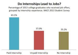 NACE_Internships_Jobs_2013 (1)