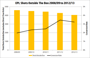 epl-shots-outside-the-box