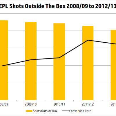 epl-shots-outside-the-box