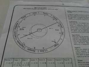 sun chart