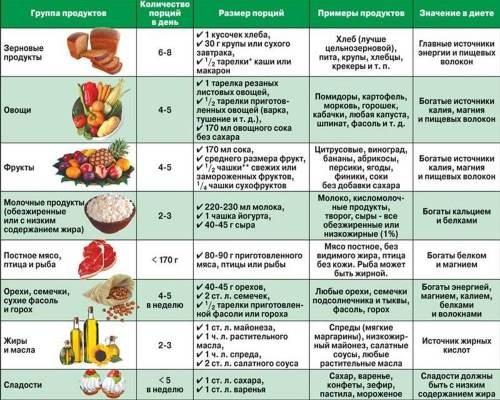 Диета при псориазе — таблица продуктов. Меню и рецепты на диете ...