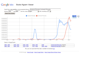 Analytical_VS_Continental_Philosophy in Google Ngram