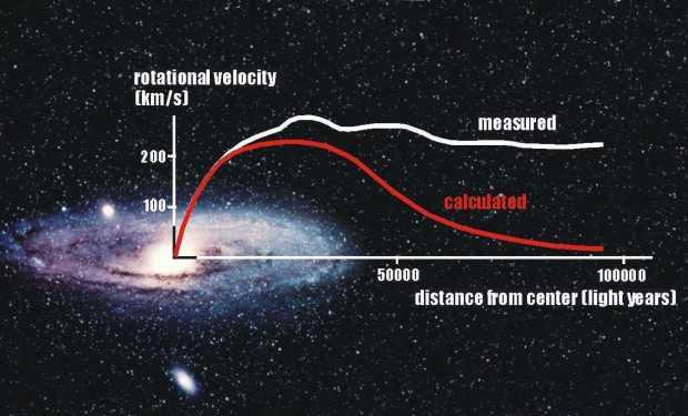 galaxy spin speed