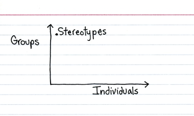 Stereotypes. Yup.