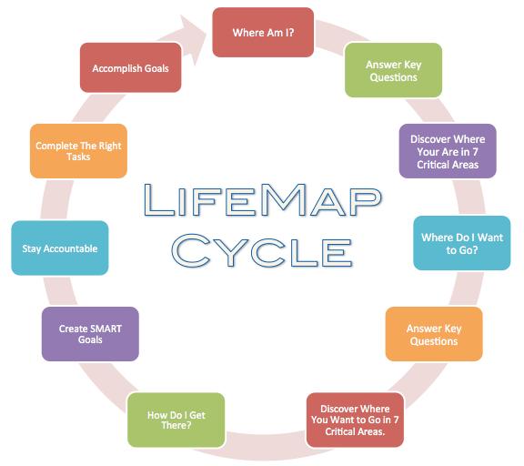LifeMap Cycle