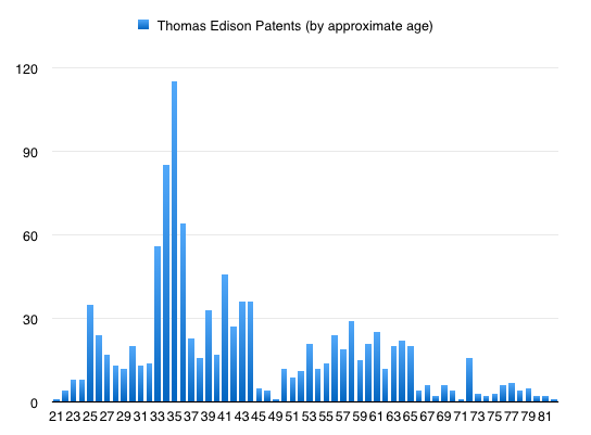 edison_inventions_by_age