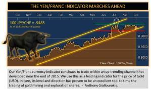 Yen Franc Indicator Sept 1 2016