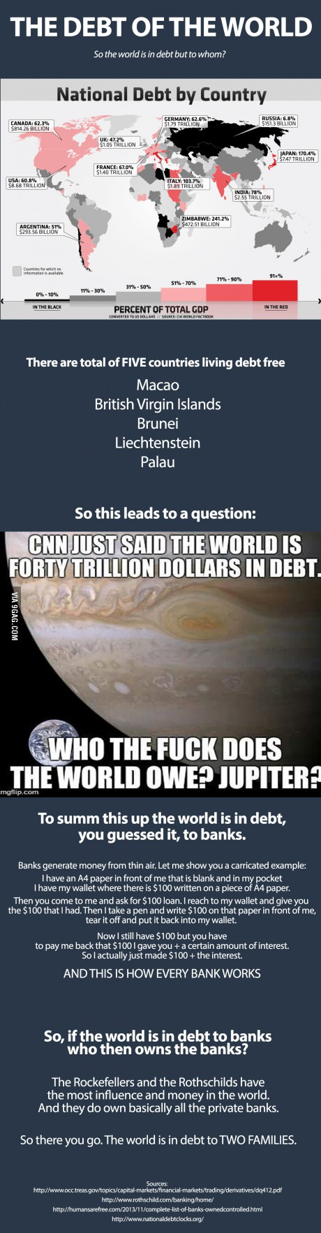 debt of the world
