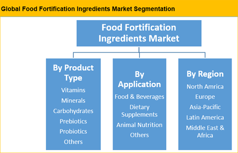 Food Fortification Ingredients Market Size, Trends, Market Strategies And Potential 2017 – 2025 – Credence Research