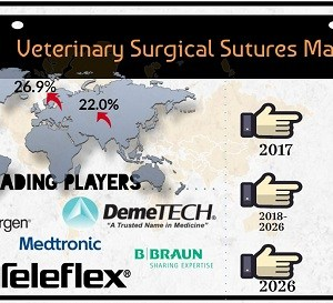 Veterinary Surgical Sutures Market Is Expected To Reach US$ 418.6 Mn By 2026: Credence Research