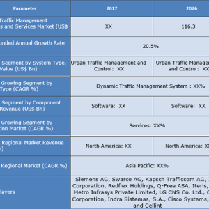 Traffic Management Systems And Services Market Industry Sales, Revenue, Gross Margin, Market Share, by Regions (2018 to 2026) Credence Research