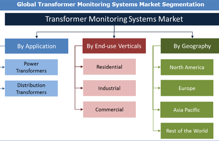 Transformer Monitoring Systems Market Research Report Now Available at Credence Research