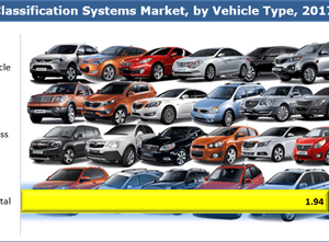 Occupant Classification Systems Market Global Industry Analysis, Size, Share, Growth, Trends, and Forecasts 2018 to 2026