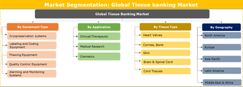 Tissue banking Market Size, Share, Future Demand, Professional Survey, Worldwide Top Key Players Updates 2018 to 2026 : Credence Research