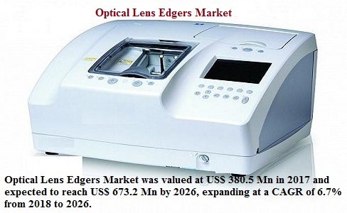 Optical Lens Edgers Market Growth Is Expected To Reach US$ 673.2 Mn By 2026: Credence Research
