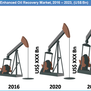 Global Enhanced Oil Recovery Market by Technology and Geography is expected to reach US$ 159.5 Bn by 2023