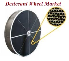 Desiccant Wheel Market will be Growing at a CAGR of 5.3% during the forecast period from 2017 to 2025