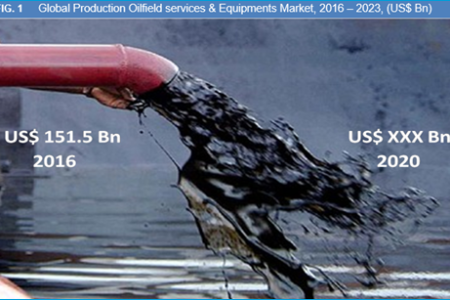 Production Oilfield Services & Equipments Market will be growing at a CAGR of 4.6% during the forecast To 2023