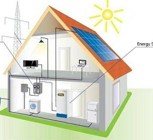 Residential Energy Storage Market Size, Share, Growth, Trends, Analysis and Forecast 2019 To 2027