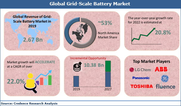 Grid-Scale Battery Market (22.0% CAGR) 2027: Business Growth, Market Opportunities and Trends