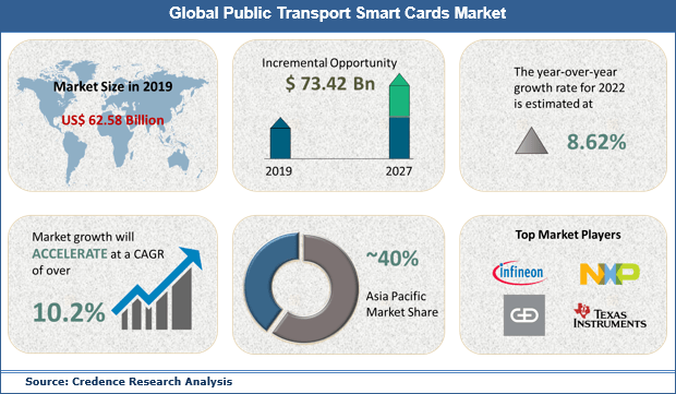 Public Transport Smart Cards Market (10.20% CAGR) 2019 to 2027: Global Industry Size, Share, Growth, Trends and Forecast