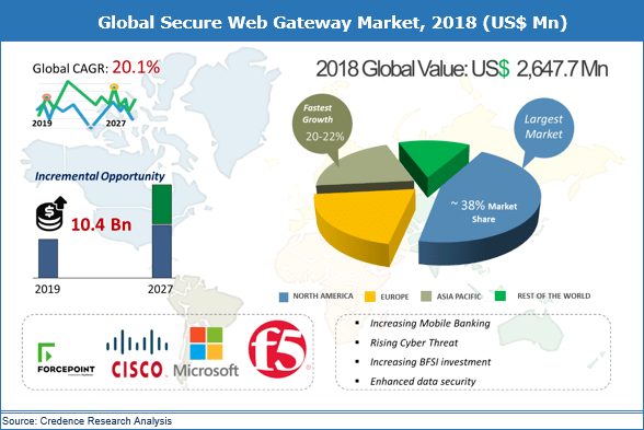 Secure Web Gateway Market (20.1% CAGR) 2019 to 2027: Global Industry Size, Share, Growth, Trends and Forecast