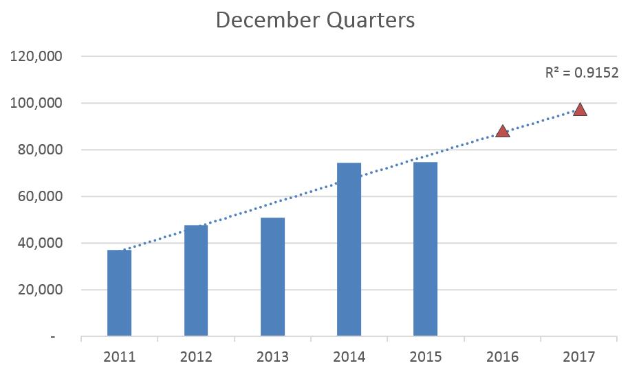 iPhones December