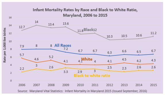 Infant Mortality Rates in Maryland - 2006 to 2016