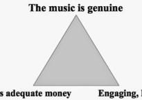Music-biz-triangle