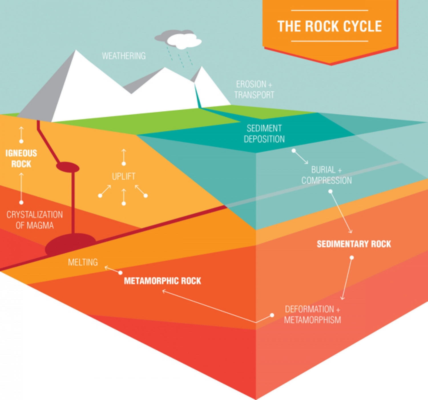 BBC Bitesize  KS3 Chemistry  The rock cycle  Revision 1