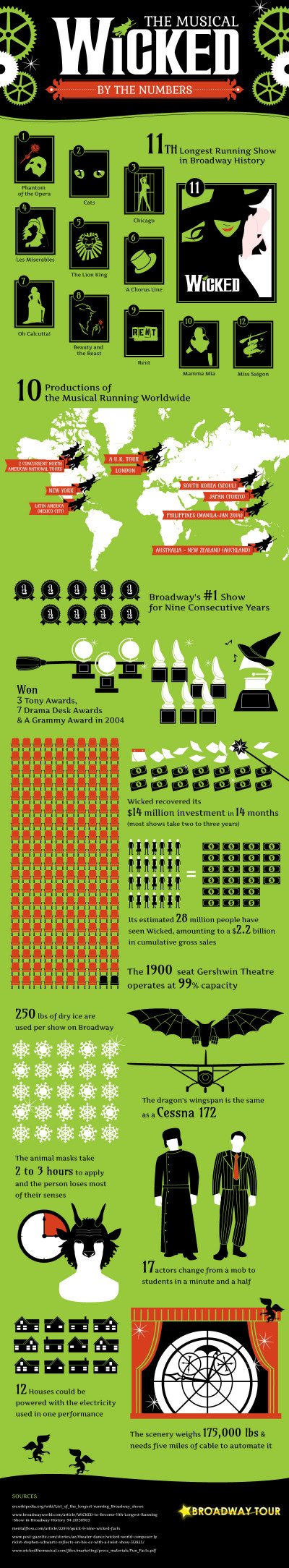 Wicked The Musical: By the Numbers