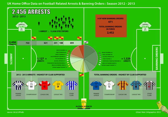 Football arrests and bans by club and type, 2012-13 season