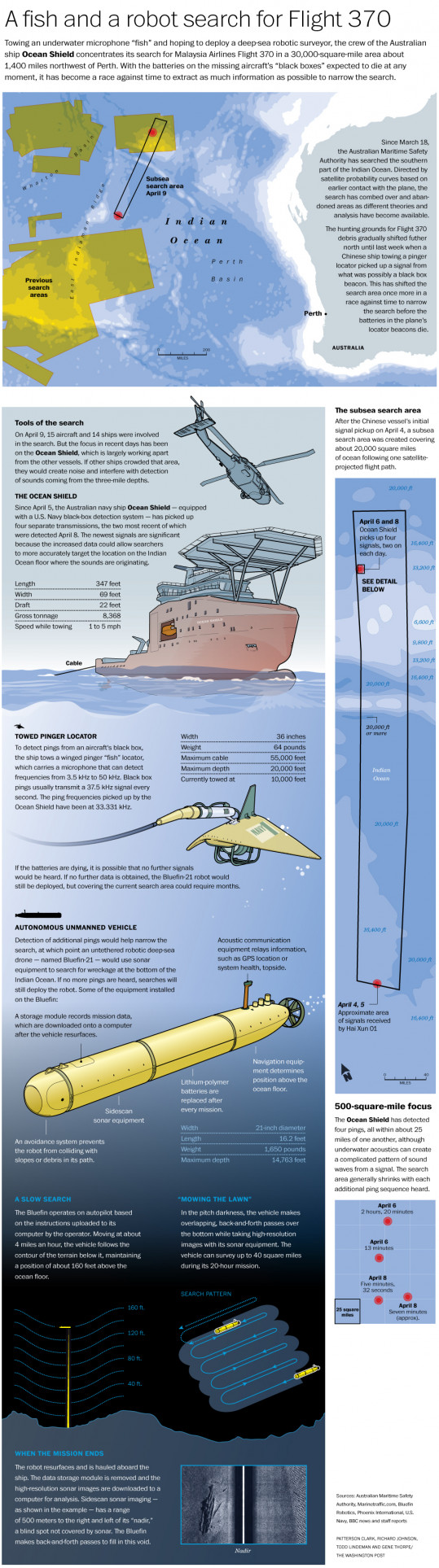 A Fish and a Robot search for Flight 370