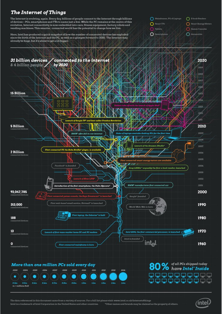The Internet of Things (Intel's view)