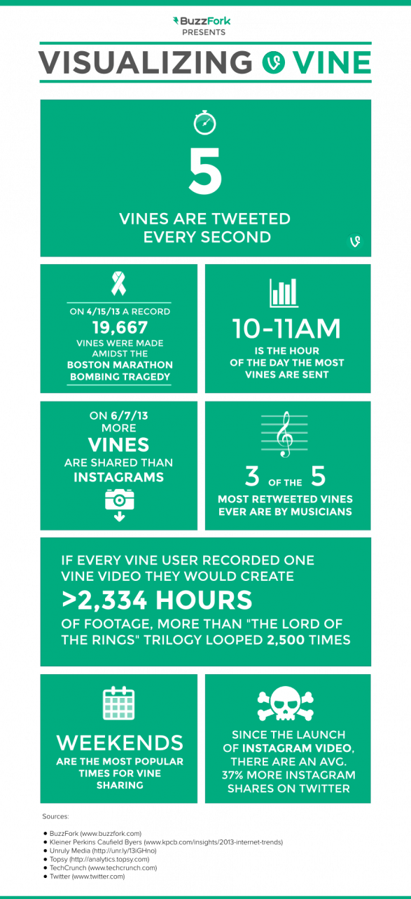 Visualizing Vine Video Sharing
