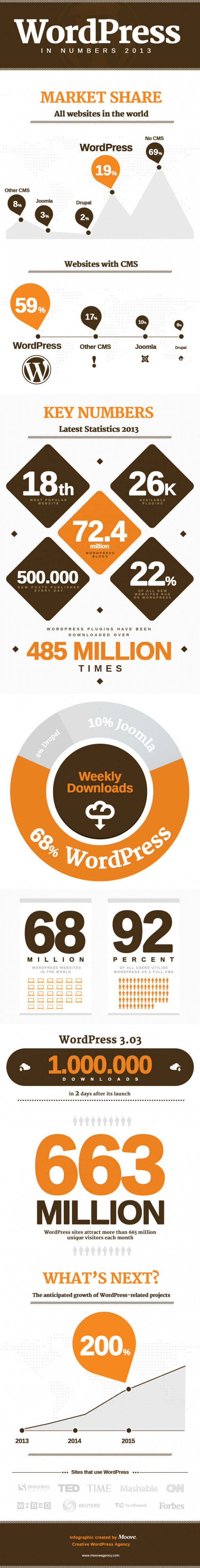 WordPress in Numbers Infographic 2013