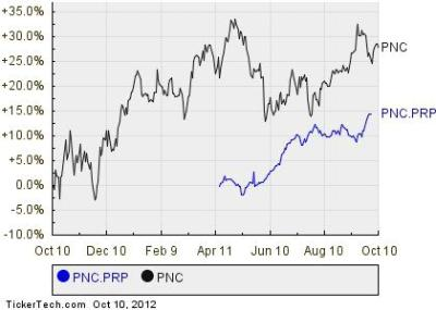 PNC Financial Services Group's Fixed-to-Floating Rate Preferred Stock About To Put More Money In ...
