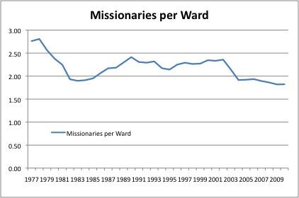 0-LDSStats-Missionariesperward