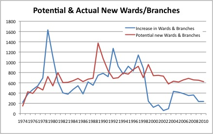 0-LDSStats-Potential New Wards