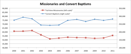 Missionaries and Convert Baptisms 2000-2011