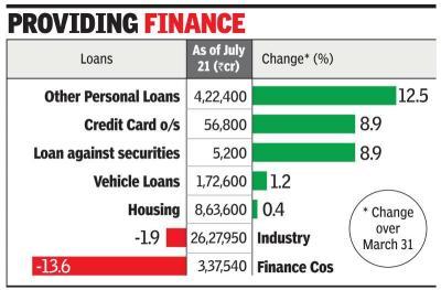 Credit card growth beats home loan | A I R I E F Website