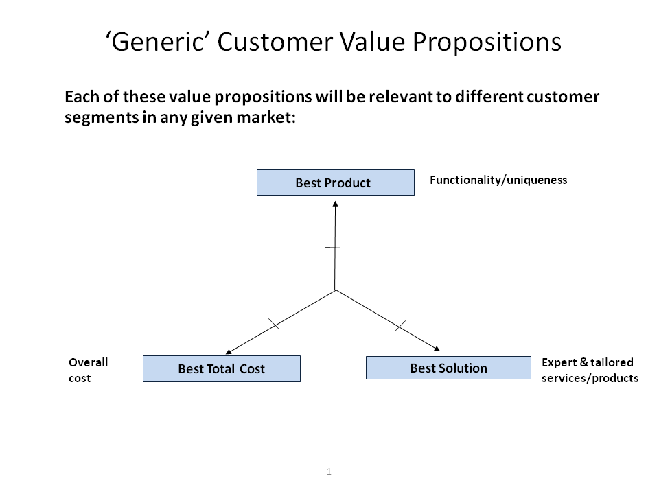 Generic Customer Value Propositions