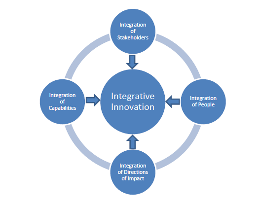 Integrative Innovation