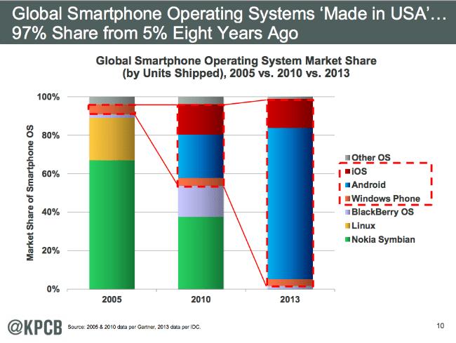 Mobile OS Disruption