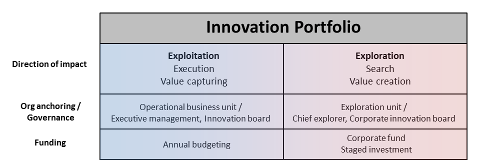 Integrative Innovation Model - premises