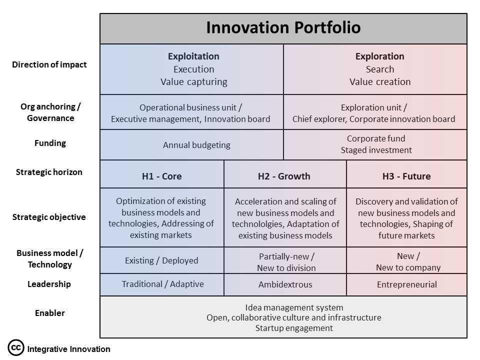 Integrative Innovation Model