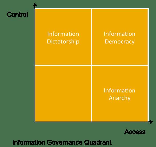 information governance quadrant