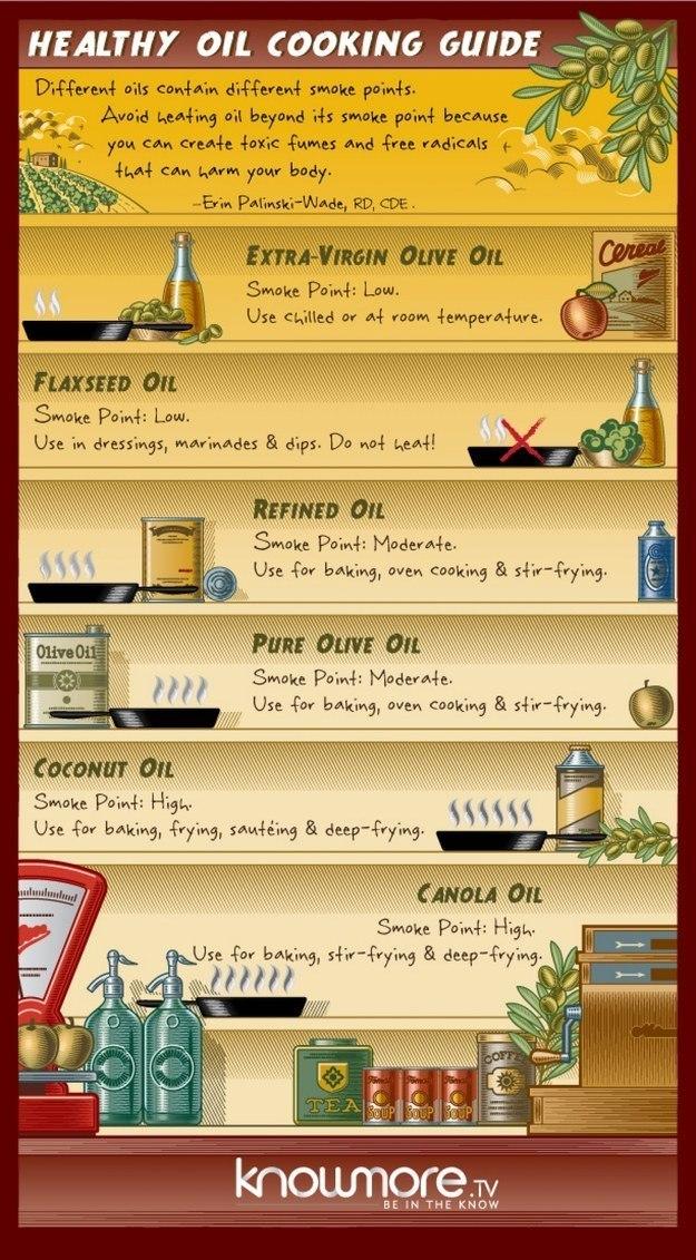 Oils Graphic